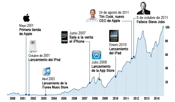 datos acciones apple